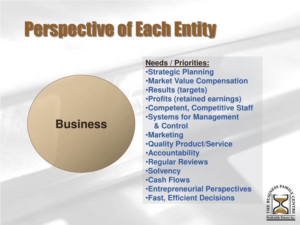Perspective of Each Entity