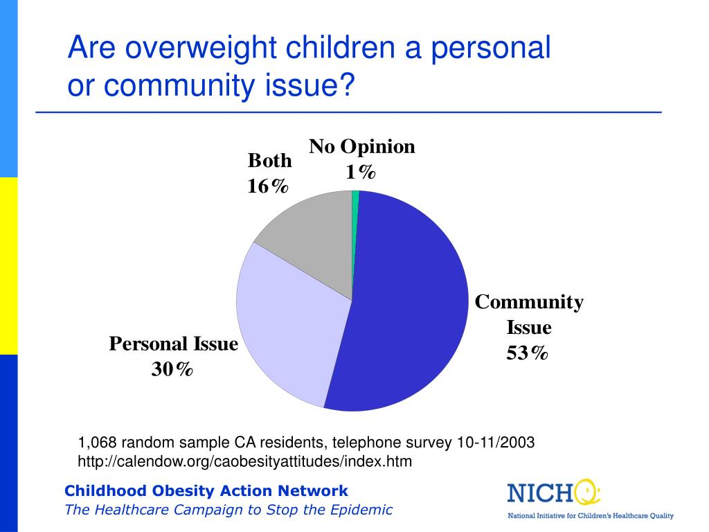 Are overweight children a personal or community issue?