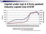 capital under mgt firms peaked industry capital now 197b