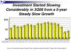 investment started slowing considerably in 3q08 from a 5 year steady slow growth