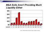 m a exits aren t providing much liquidity either