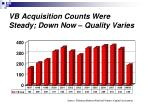 vb acquisition counts were steady down now quality varies