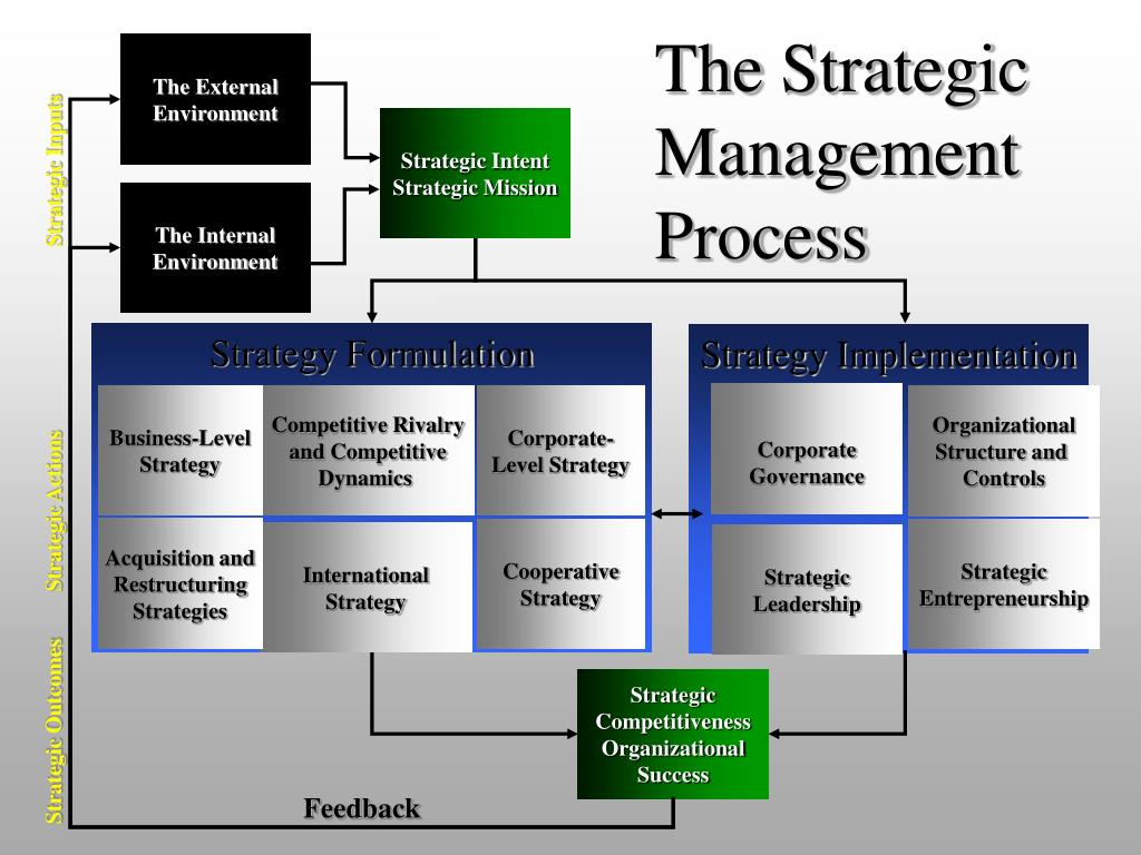 PPT - Strategy Implementation PowerPoint Presentation - ID:625835