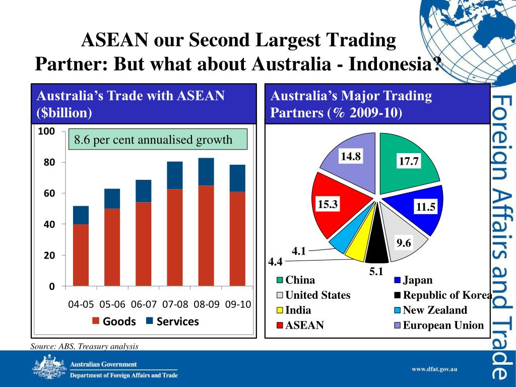 ASEAN our Second Largest Trading