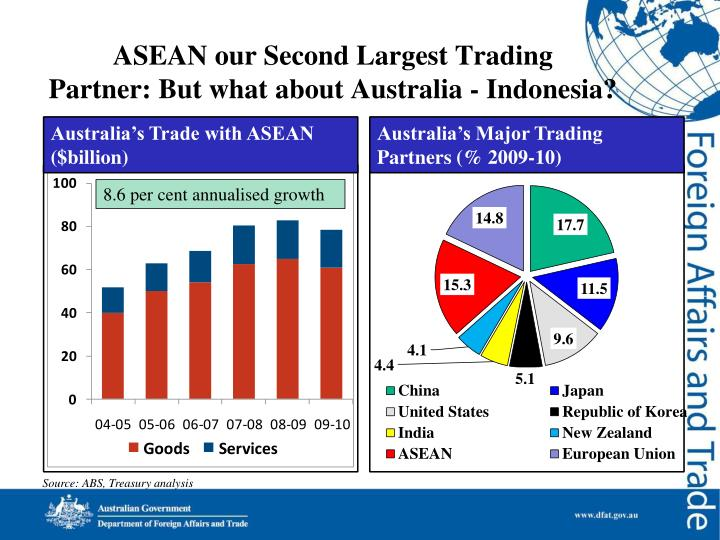 Asean our second largest trading partner but what about australia indonesia