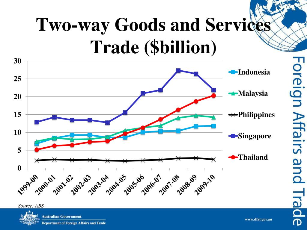 Two-way Goods and Services