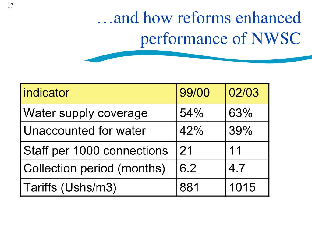 …and how reforms enhanced performance of NWSC