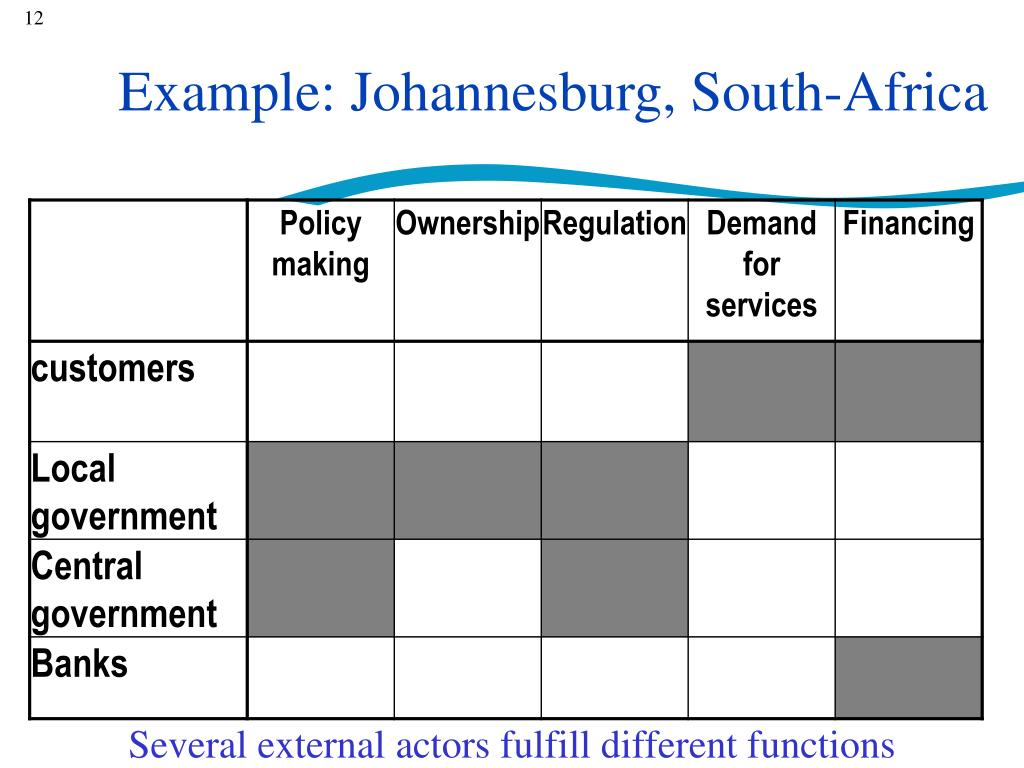 Example: Johannesburg, South-Africa