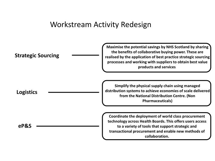 Workstream activity redesign