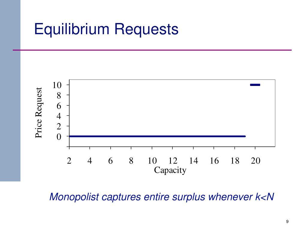 Equilibrium Requests