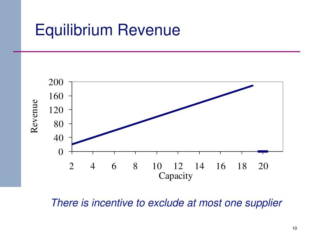 Equilibrium Revenue