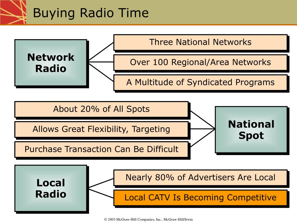 Three National Networks