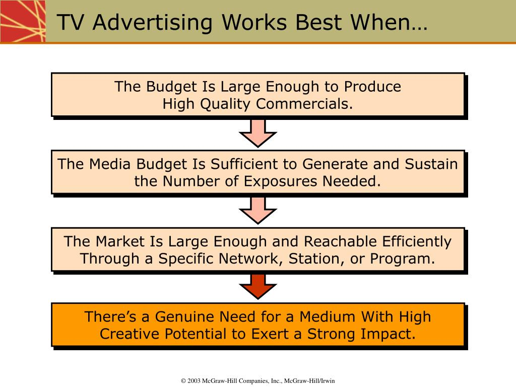 The Media Budget Is Sufficient to Generate and Sustain the Number of Exposures Needed.