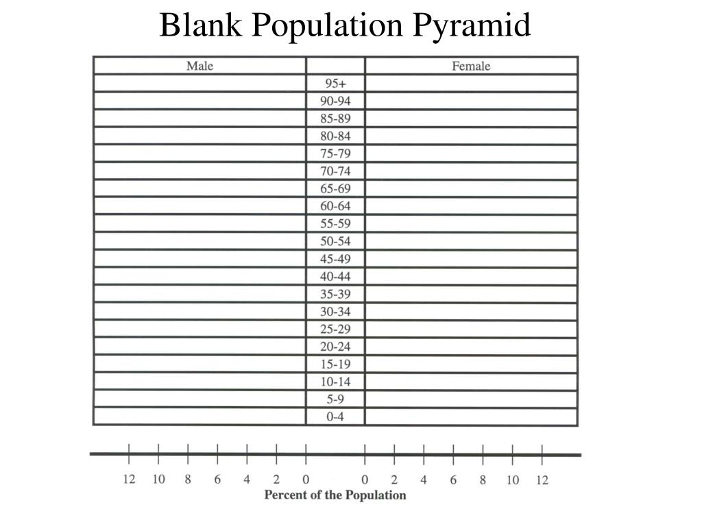 under population worksheet Under population is when there is more resources than inhabitants in an area igcse worksheet - population distribution & density think you live in a small house.