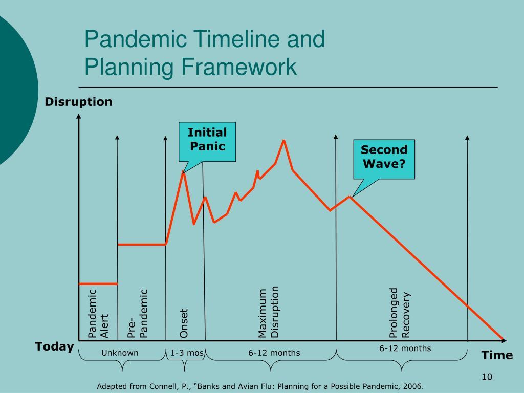 Pandemic Timeline and Planning Framework