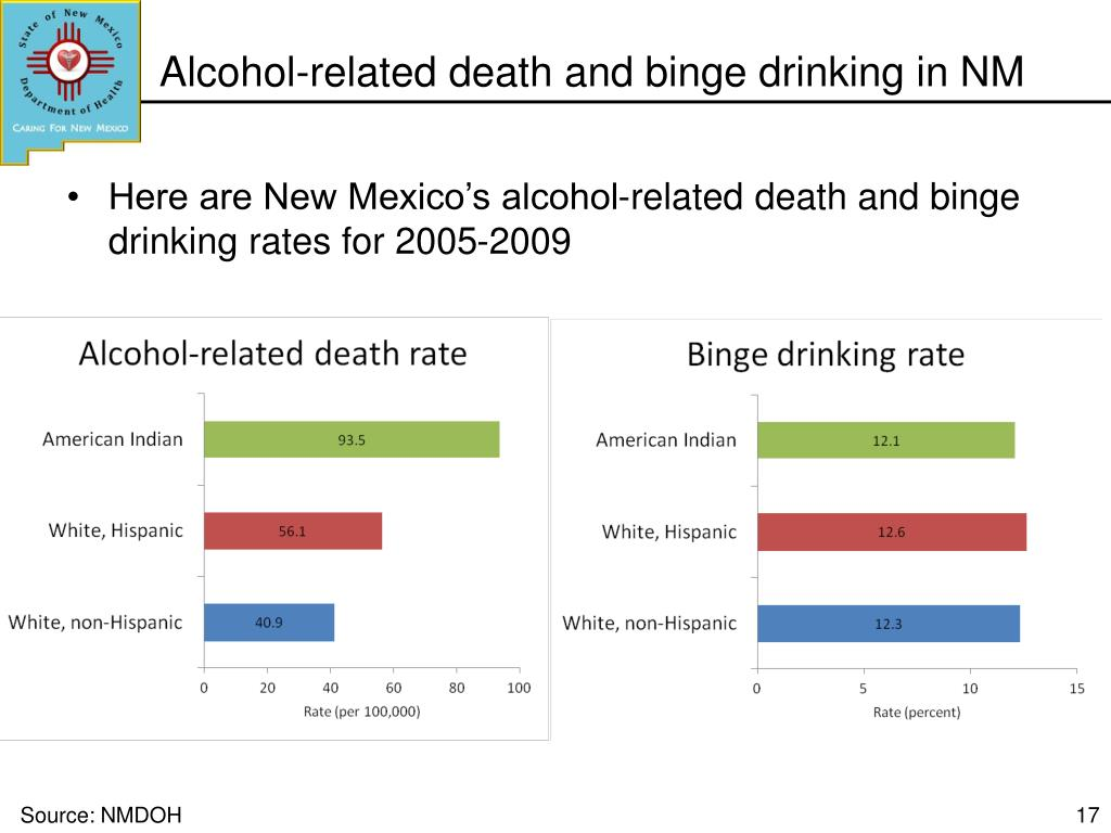 Alcohol-related death and binge drinking in NM
