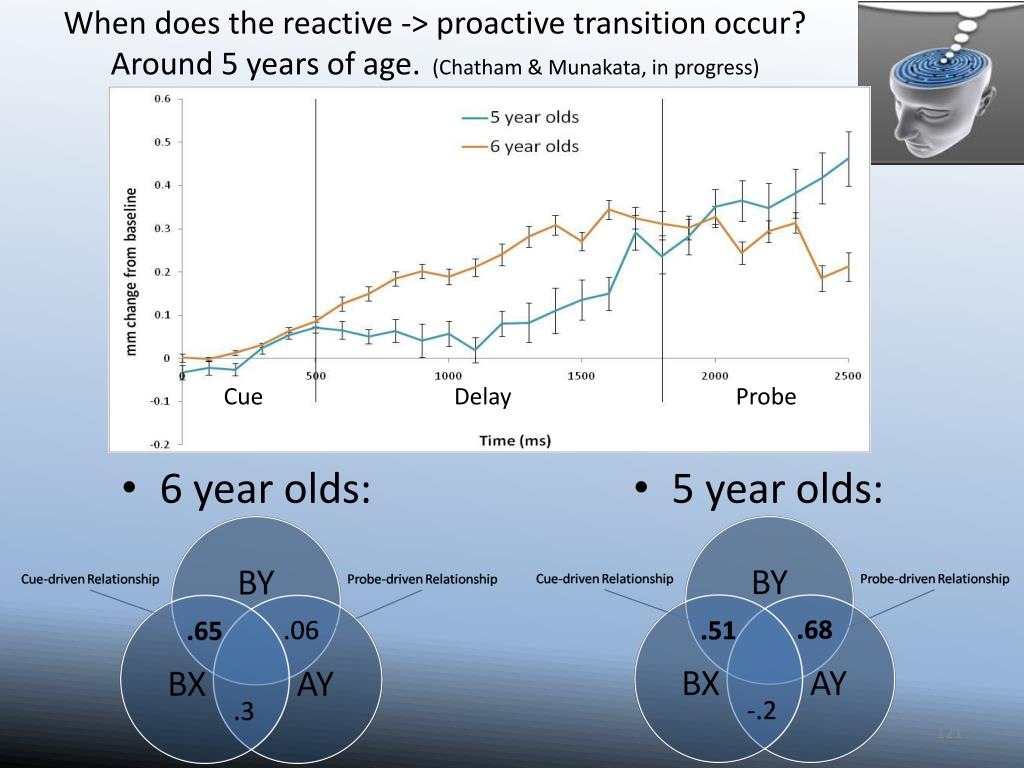 When does the reactive -> proactive transition occur?