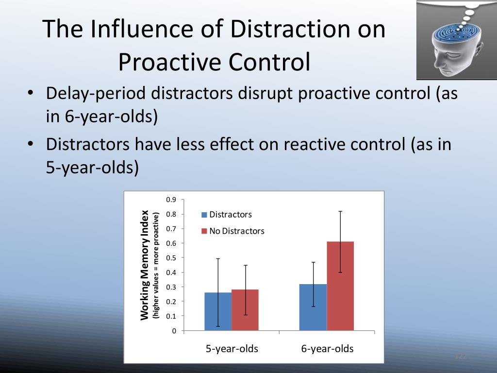 The Influence of Distraction on Proactive Control