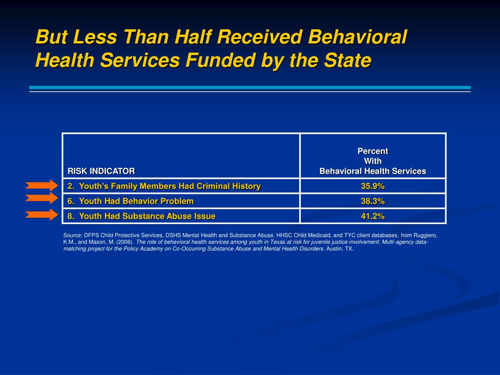But Less Than Half Received Behavioral Health Services Funded by the State