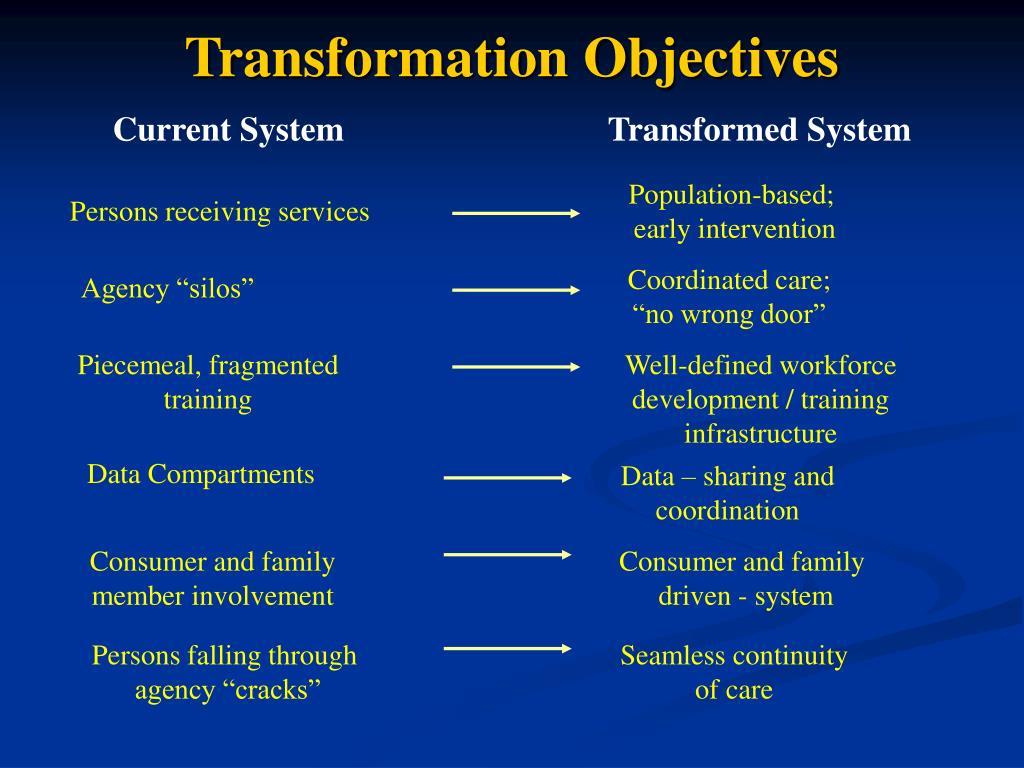 Transformation Objectives