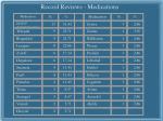 record reviews medications