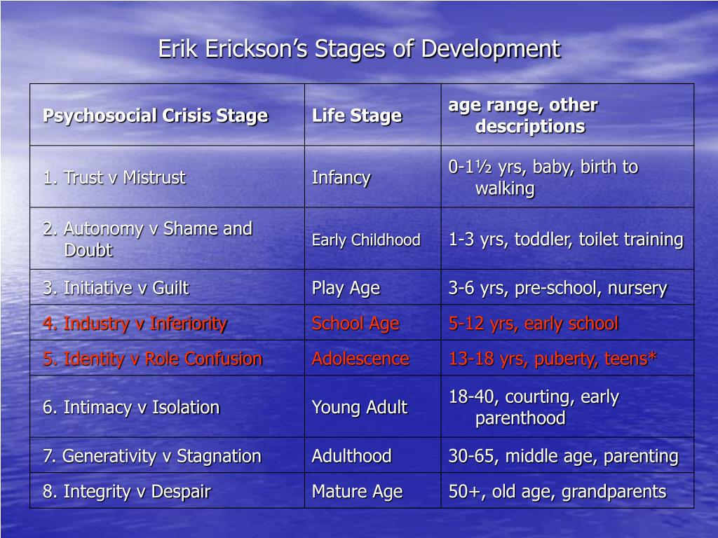 Erik Erickson's Stages of Development