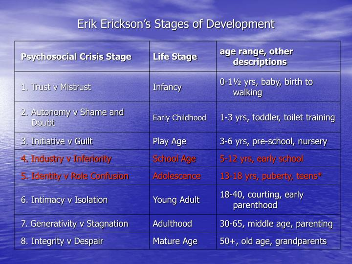 Erik erickson s stages of development