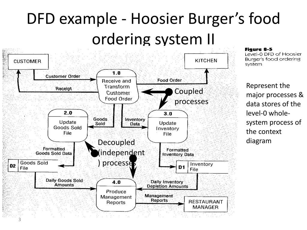 DFD example - Hoosier Burger's food ordering system II