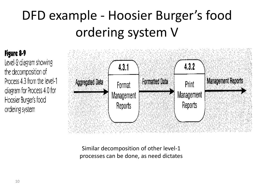 DFD example - Hoosier Burger's food ordering system V