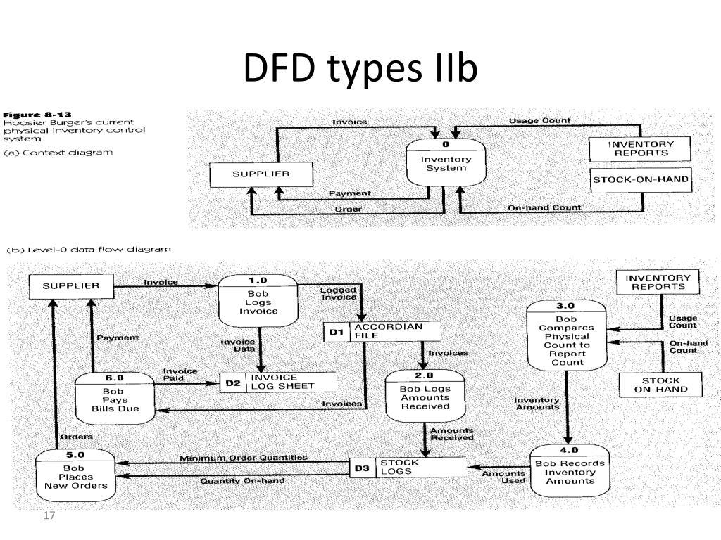 DFD types IIb
