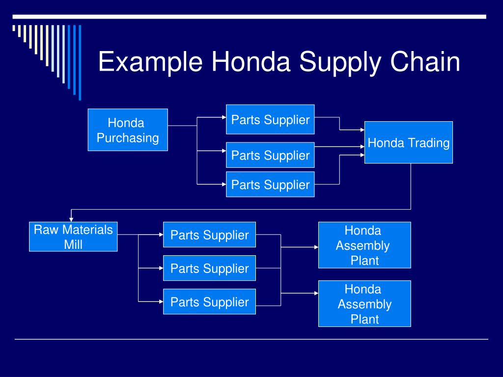 PPT - The Automotive Industry Supply Chain Management for