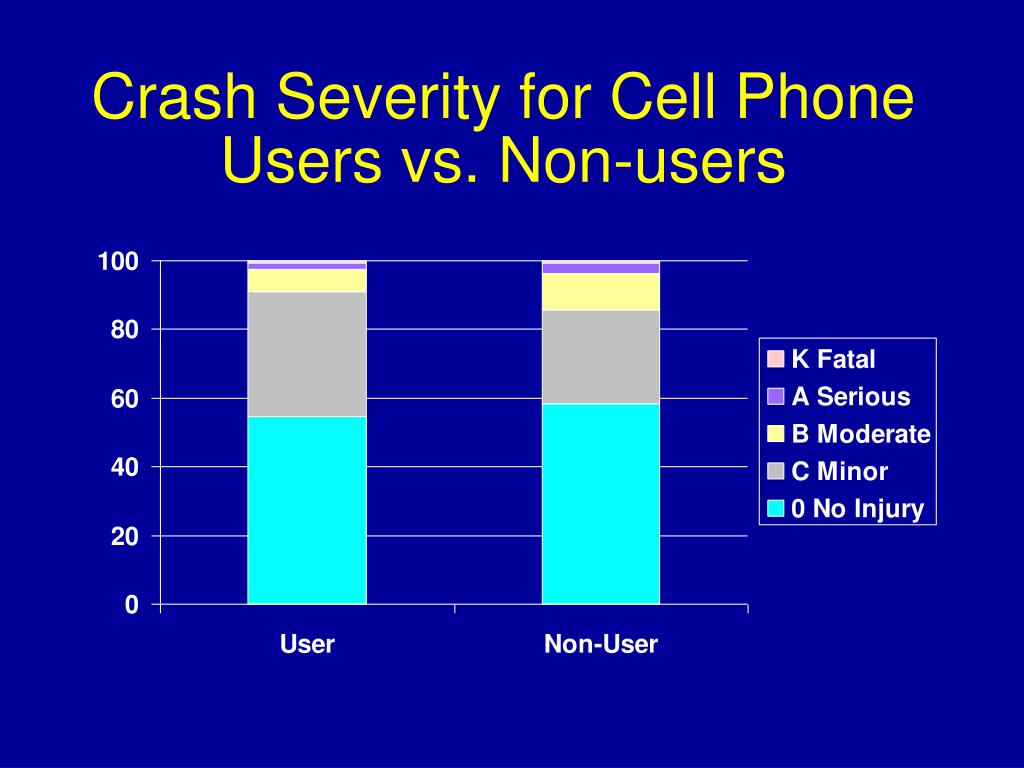 Crash Severity for Cell Phone Users vs. Non-users