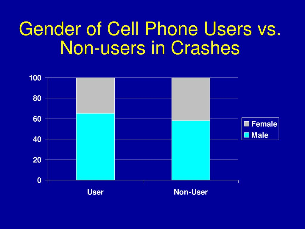 Gender of Cell Phone Users vs. Non-users in Crashes