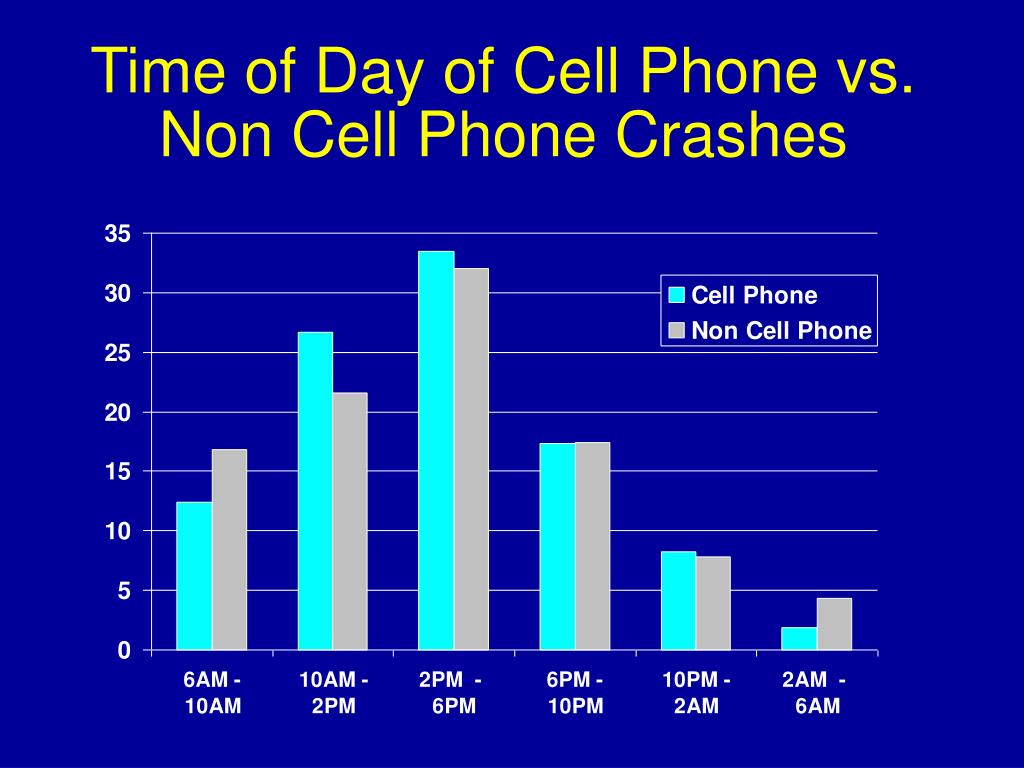 Time of Day of Cell Phone vs. Non Cell Phone Crashes