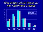 time of day of cell phone vs non cell phone crashes