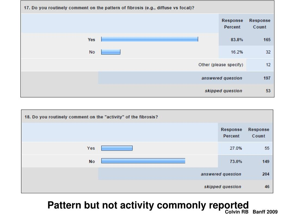 Pattern but not activity commonly reported