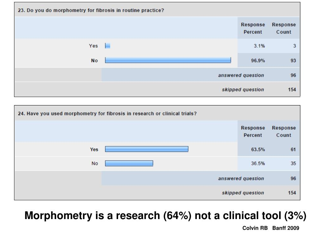 Morphometry is a research (64%) not a clinical tool (3%)