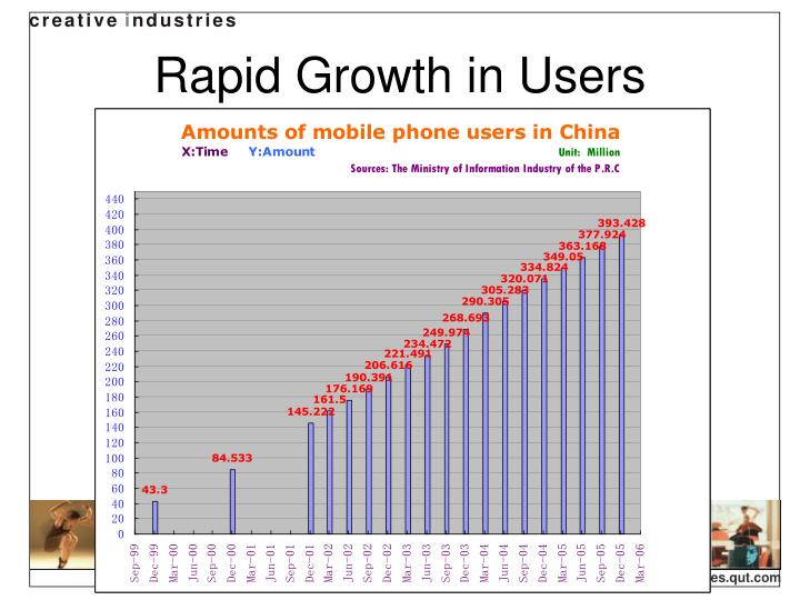 Rapid growth in users
