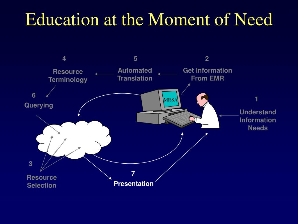 Education at the Moment of Need