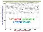dry most unstable lower winds