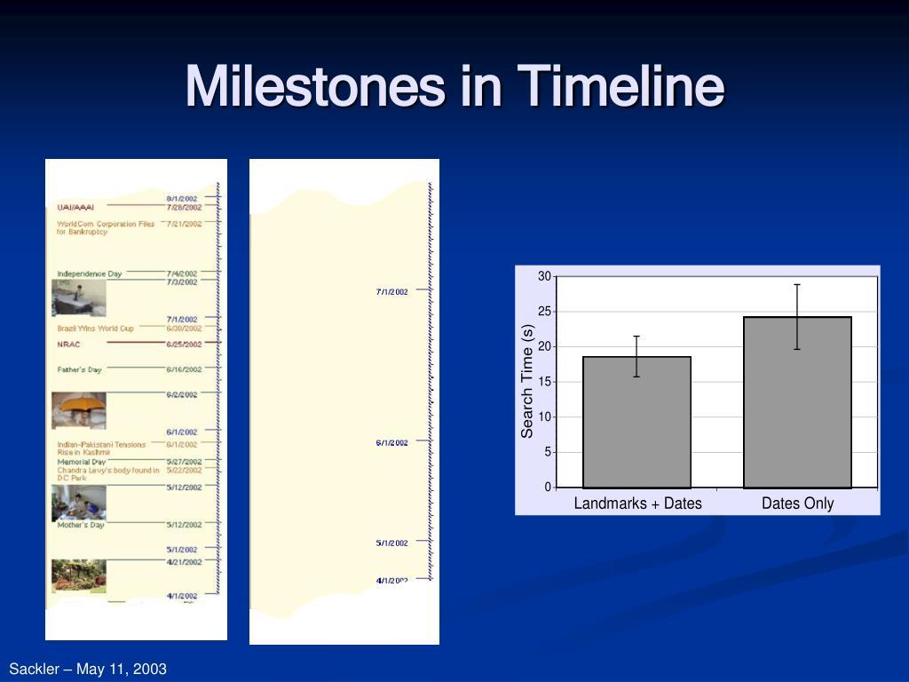 Milestones in Timeline