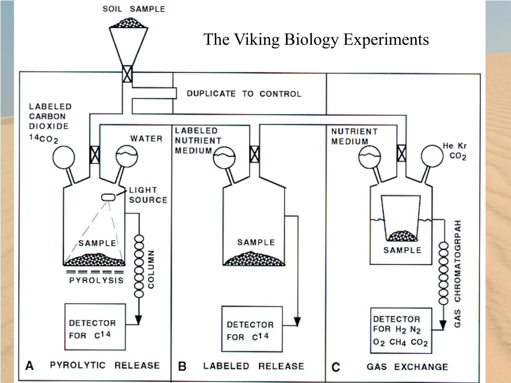 The Viking Biology Experiments