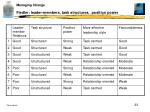 fiedler leader members task structures position power