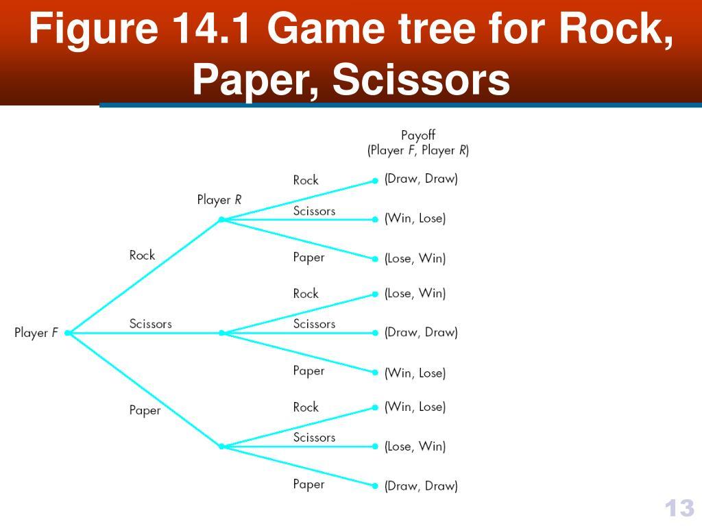 Figure 14.1 Game tree for Rock, Paper, Scissors