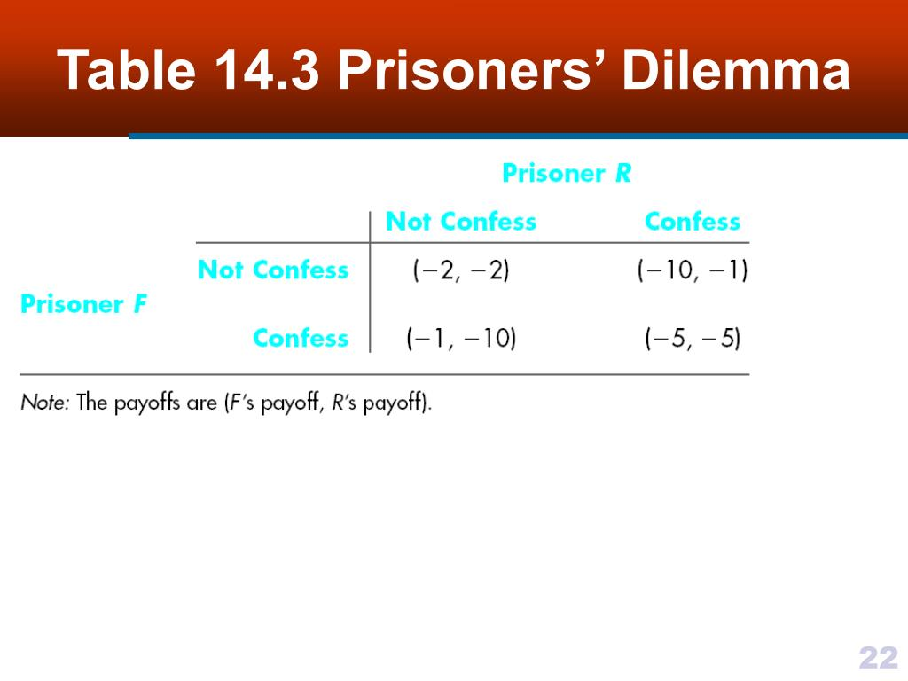 Table 14.3 Prisoners' Dilemma