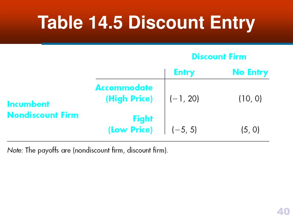 Table 14.5 Discount Entry