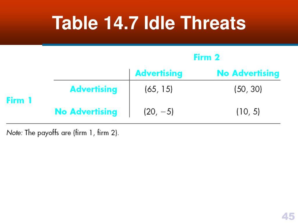 Table 14.7 Idle Threats