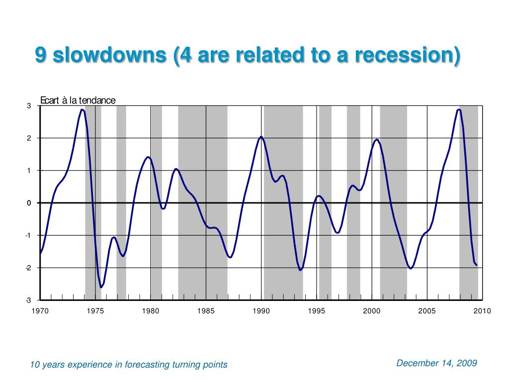9 slowdowns (4 are related to a recession)