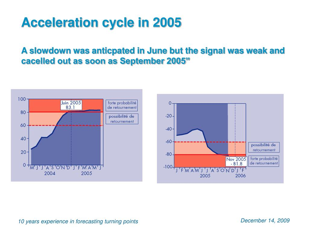 Acceleration cycle in 2005