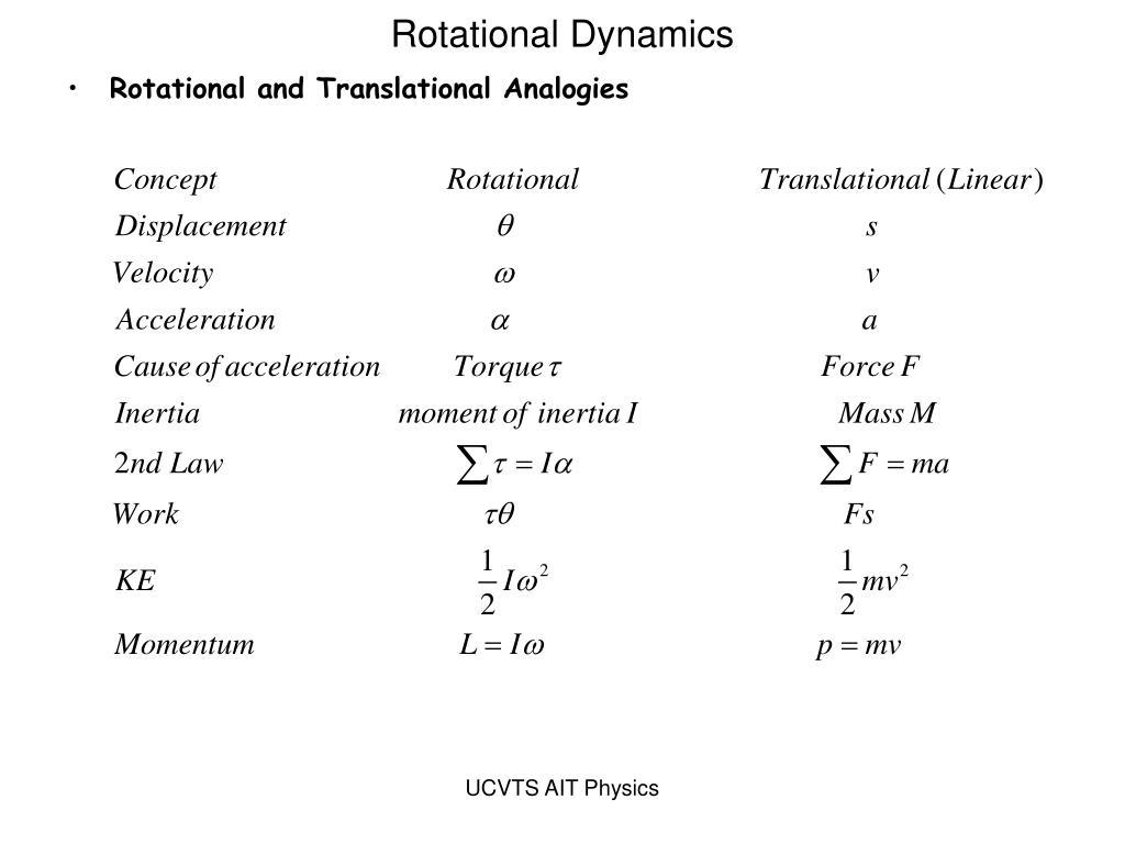 Rotational Dynamics